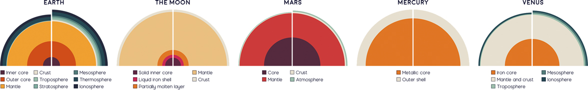 Cutaway core diagrams for each planet